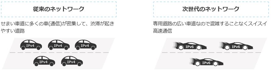 【@T COM(アットティーコム)ヒカリ】v6インターネット接続機能(IPoE)